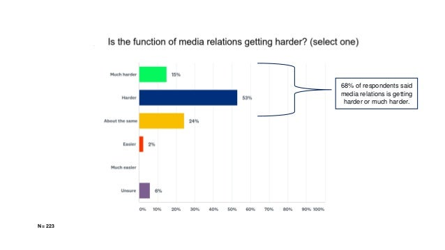 N = 223 68% of respondents said media relations is getting harder or much harder.