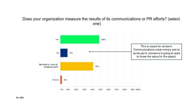 We kind of, sort of, measure stuff This is cause for concern. Communications costs money and at some point, someone is goi...