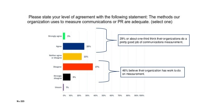 29% or about one-third think their organizations do a pretty good job of communications measurement. 46% believe their org...