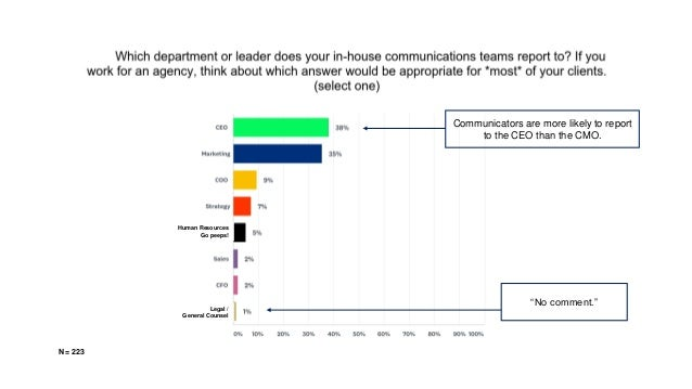 """Human Resources Go peeps! Legal / General Counsel Communicators are more likely to report to the CEO than the CMO. """"No com..."""