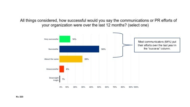 """Most communicators (64%) put their efforts over the last year in the """"success"""" column. N = 223"""