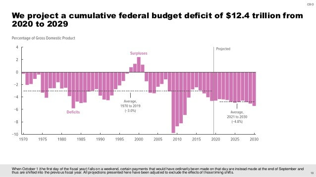 10 CBO When October 1 (the first day of the fiscal year) falls on a weekend, certain payments that would have ordinarily b...