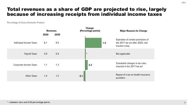 12 CBO * = between zero and 0.05 percentage points. Total revenues as a share of GDP are projected to rise, largely becaus...