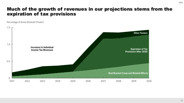 13 CBO Much of the growth of revenues in our projections stems from the expiration of tax provisions