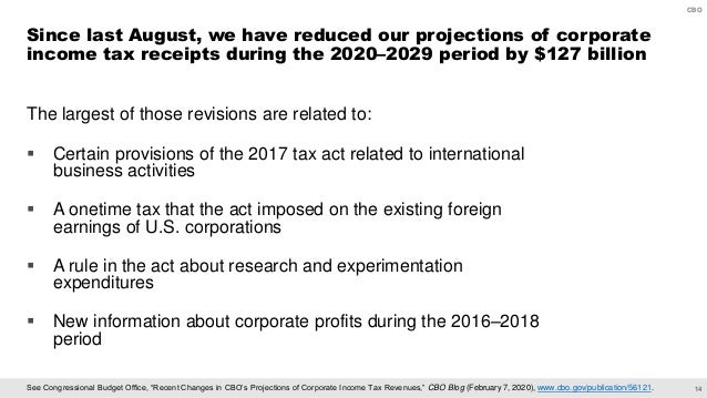 """14 CBO See Congressional Budget Office, """"Recent Changes in CBO's Projections of Corporate Income Tax Revenues,"""" CBO Blog (..."""