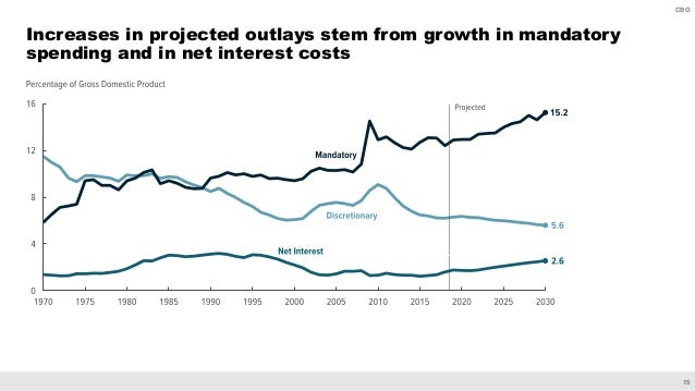 15 CBO Increases in projected outlays stem from growth in mandatory spending and in net interest costs