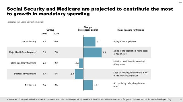 16 CBO a. Consists of outlays for Medicare (net of premiums and other offsetting receipts), Medicaid, the Children's Healt...