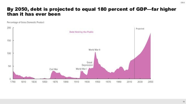 18 CBO By 2050, debt is projected to equal 180 percent of GDP—far higher than it has ever been