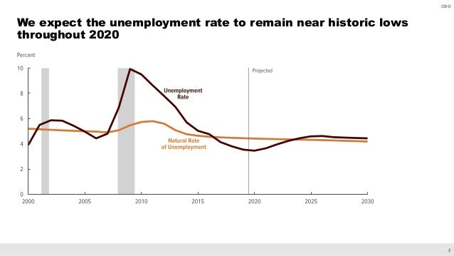 2 CBO We expect the unemployment rate to remain near historic lows throughout 2020