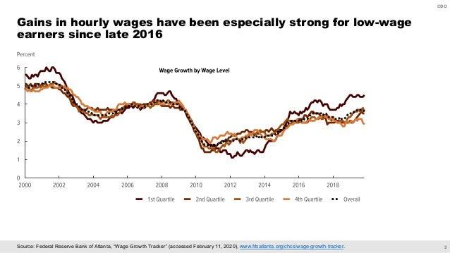 "3 CBO Source: Federal Reserve Bank of Atlanta, ""Wage Growth Tracker"" (accessed February 11, 2020), www.frbatlanta.org/chcs..."