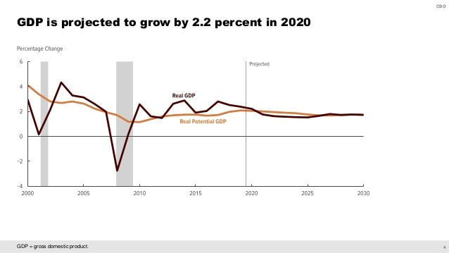 4 CBO GDP = gross domestic product. GDP is projected to grow by 2.2 percent in 2020