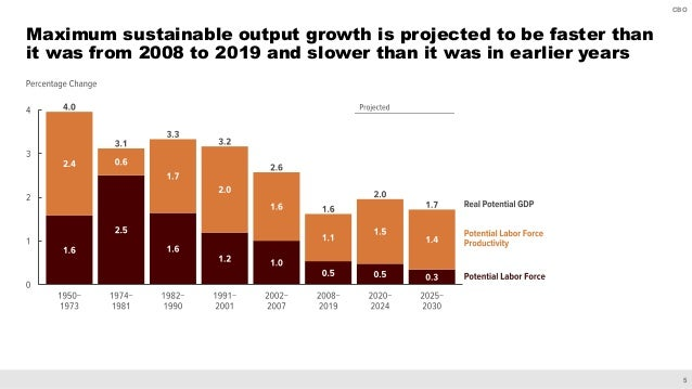 5 CBO Maximum sustainable output growth is projected to be faster than it was from 2008 to 2019 and slower than it was in ...