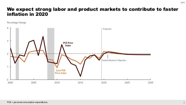 6 CBO PCE = personal consumption expenditures. We expect strong labor and product markets to contribute to faster inflatio...