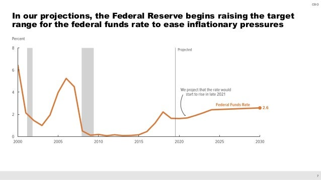 7 CBO In our projections, the Federal Reserve begins raising the target range for the federal funds rate to ease inflation...