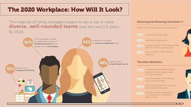 Workplace Trends 2020.The 2020 Workplace