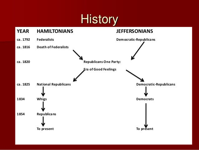 federalists and whigs Democrats vs whigs, 1820s-1850s competing factions within the old republican party split into two new opposing parties during andrew jackson's presidency jackson's faction, now known as democrats, was rooted in the west and south and favored small national government jackson's opponents, rooted in.