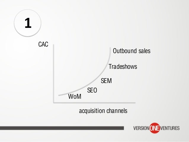 1 CAC acquisition channels WoM SEO SEM Tradeshows Outbound sales