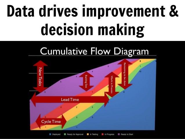 Data drives improvement & decision making