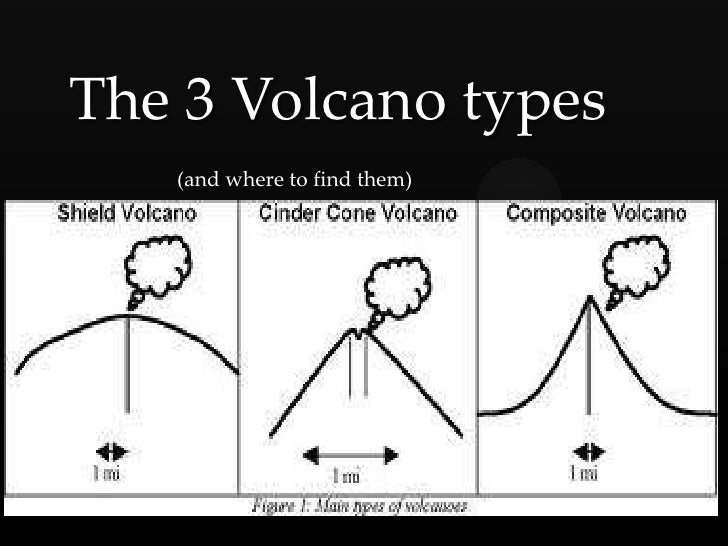 The 3 Volcano types      (and where to find them)  {