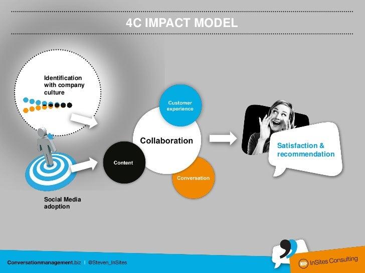 4C IMPACT MODELIdentificationwith companyculture                                   Satisfaction &                         ...