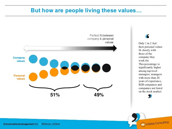 But how are people living these values…                                      Perfect fit between           No fit between ...