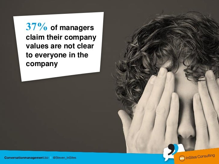 37% of managersclaim their companyvalues are not clearto everyone in thecompany