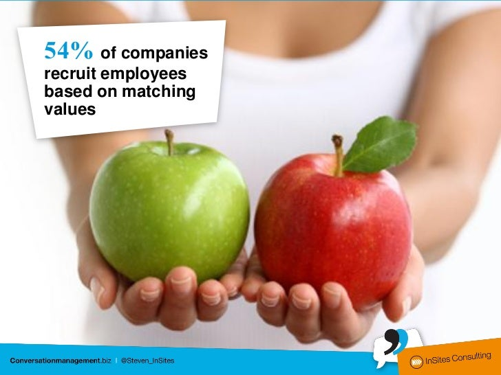 54% of companiesrecruit employeesbased on matchingvalues