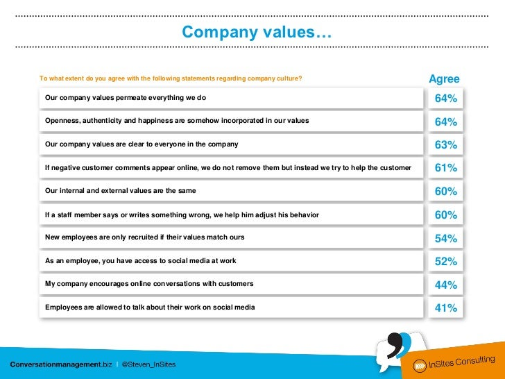 Company values…To what extent do you agree with the following statements regarding company culture?                       ...