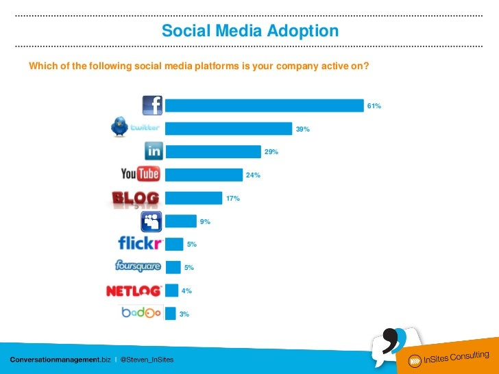 Social Media AdoptionWhich of the following social media platforms is your company active on?                         Face...