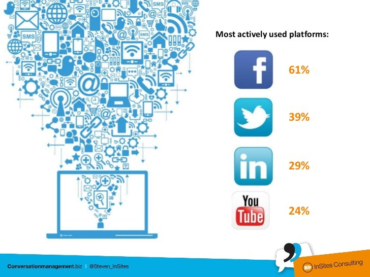 Most actively used platforms:                  61%                  39%                  29%                  24%