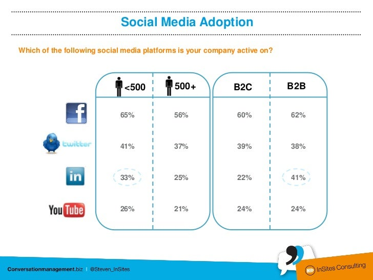 Social Media AdoptionWhich of the following social media platforms is your company active on?                             ...
