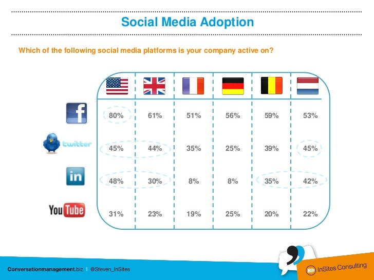 Social Media AdoptionWhich of the following social media platforms is your company active on?                         80% ...