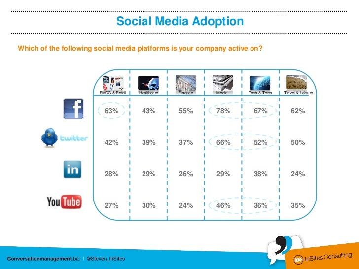 Social Media AdoptionWhich of the following social media platforms is your company active on?                       FMCG &...