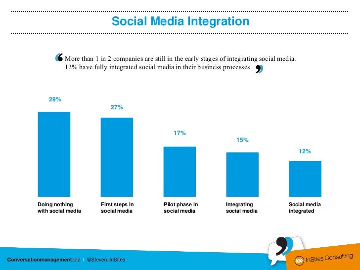 Social Media Integration                 More than 1 in 2 companies are still in the early stages of integrating social me...