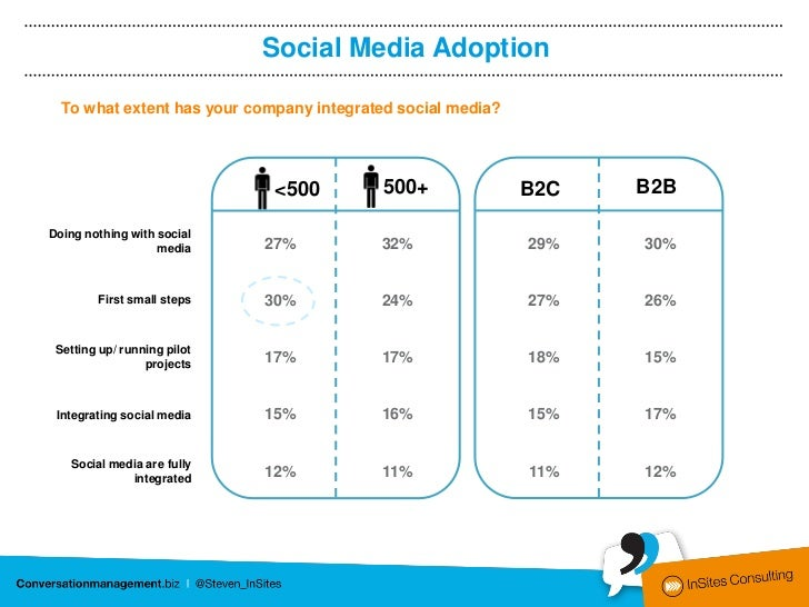 Social Media Adoption  To what extent has your company integrated social media?                             <500          ...