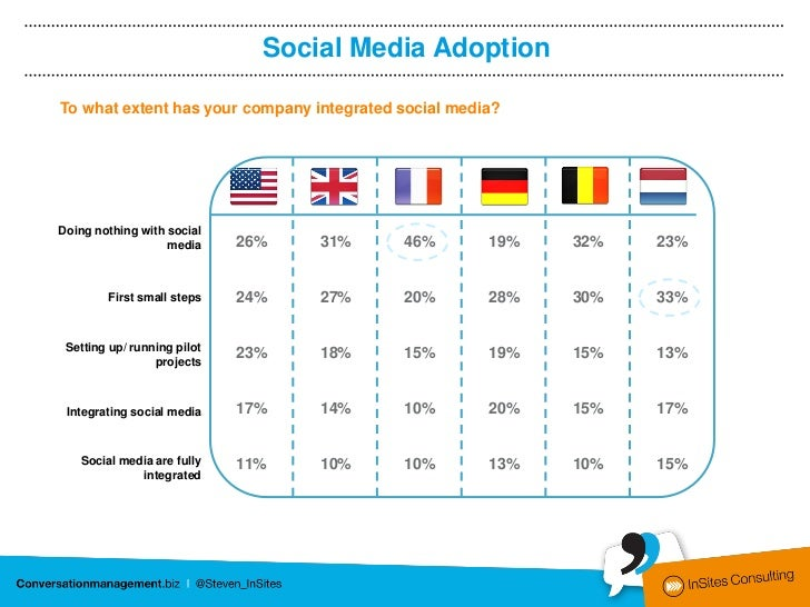 Social Media AdoptionTo what extent has your company integrated social media?Doing nothing with social                   m...