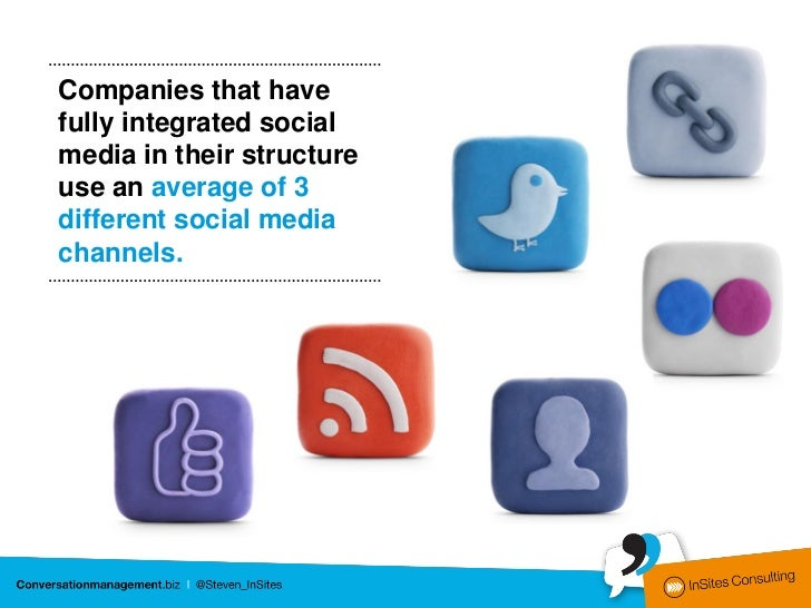 Companies that havefully integrated socialmedia in their structureuse an average of 3different social mediachannels.