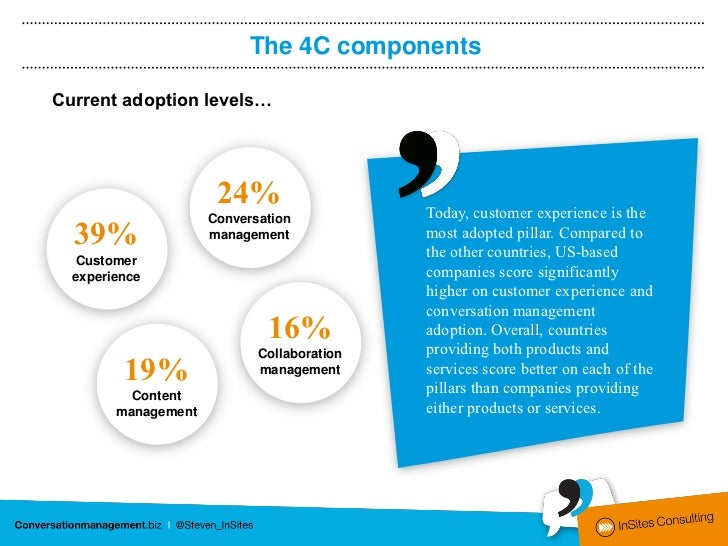 The 4C componentsCurrent adoption levels…                      24%                   Today, customer experience is the    ...