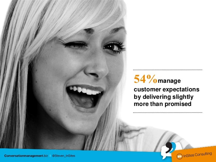 54%managecustomer expectationsby delivering slightlymore than promised