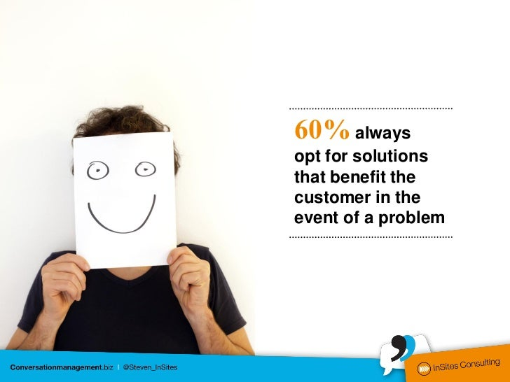 60% alwaysopt for solutionsthat benefit thecustomer in theevent of a problem