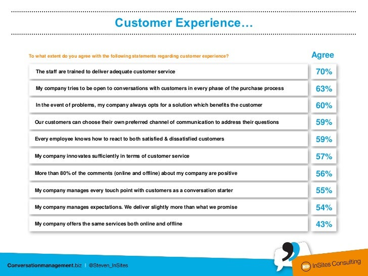 Customer Experience…To what extent do you agree with the following statements regarding customer experience?              ...