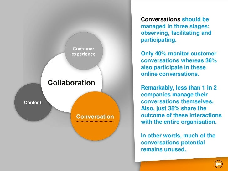 Conversations should bemanaged in three stages:observing, facilitating andparticipating.Only 40% monitor customerconversat...