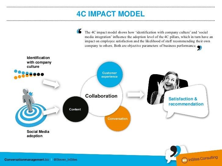 4C IMPACT MODEL                  The 4C impact model shows how 'identification with company culture' and 'social          ...