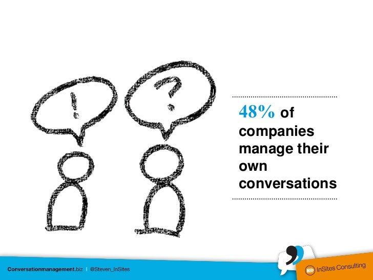 48% ofcompaniesmanage theirownconversations