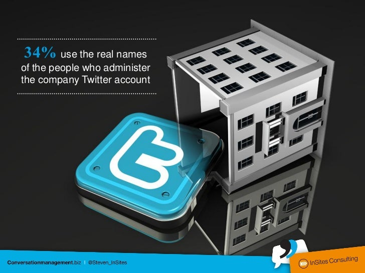 34% use the real namesof the people who administerthe company Twitter account