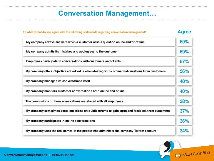 Conversation Management…To what extent do you agree with the following statements regarding conversation management?      ...