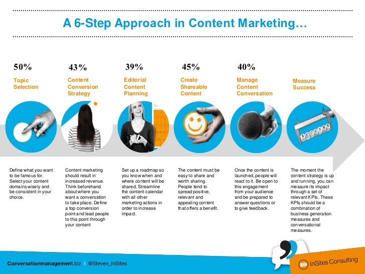 A 6-Step Approach in Content Marketing…  50%                    43%                     39%                      45%      ...