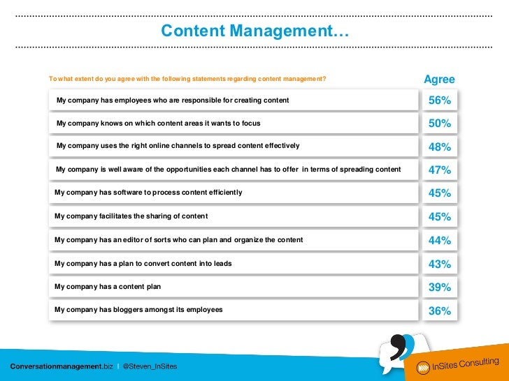 Content Management…To what extent do you agree with the following statements regarding content management?                ...