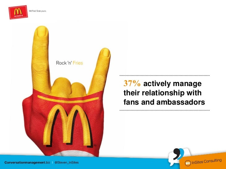 37% actively managetheir relationship withfans and ambassadors