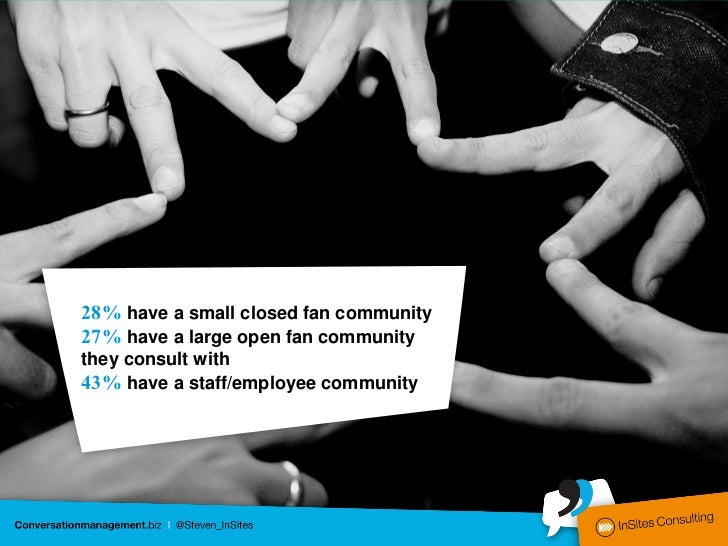 28% have a small closed fan community27% have a large open fan communitythey consult with43% have a staff/employee community